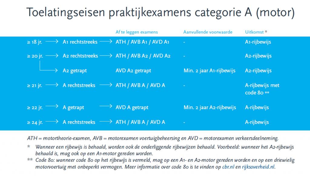 Toelatingseisen praktijkexamens categorie A (motor) via CBR